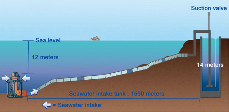 How To Intake Seawater For Desalination Plant
