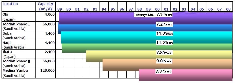 average life sheet