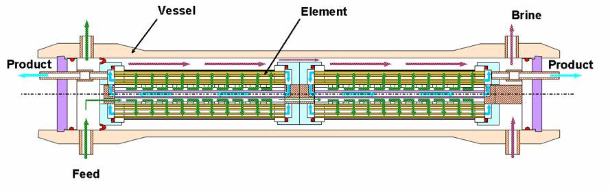 hollow fiber ro membrane
