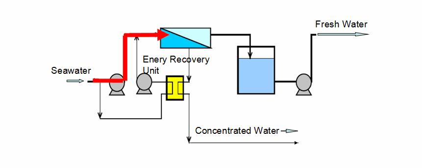 seawater desalination system process